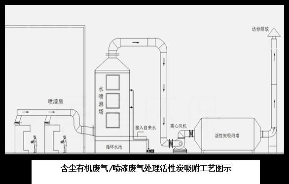 活性炭吸附工艺图